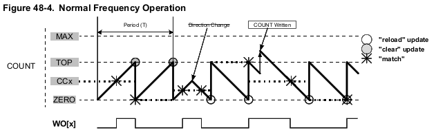 Normal Frequency Generation (NFRQ)