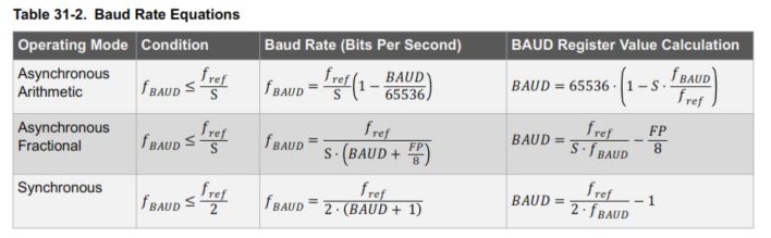 baud value calculation